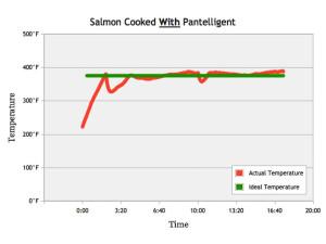 graphisme de la cuisson d'un saumon avec pantelligent