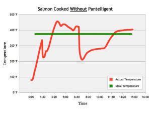 graphisme de la cuisson d'un saumon sans pantelligent