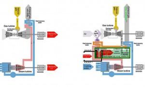 Le schéma d'une centrale à cycle combiné à gaz naturel à gauche et d'une centrale à cycle combiné à nanofibres de carbone à droite
