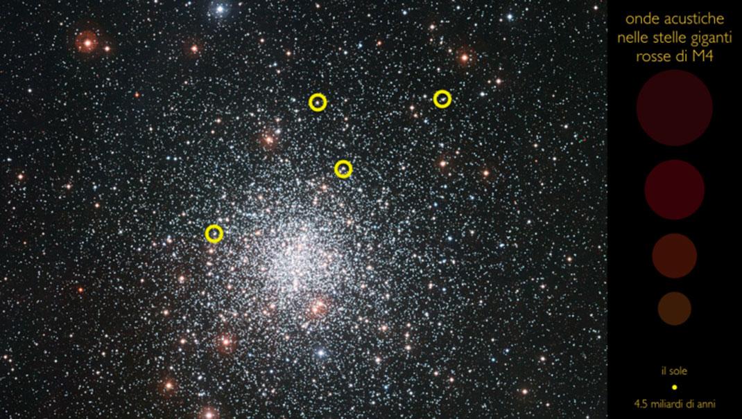 L'amas globulaire M4