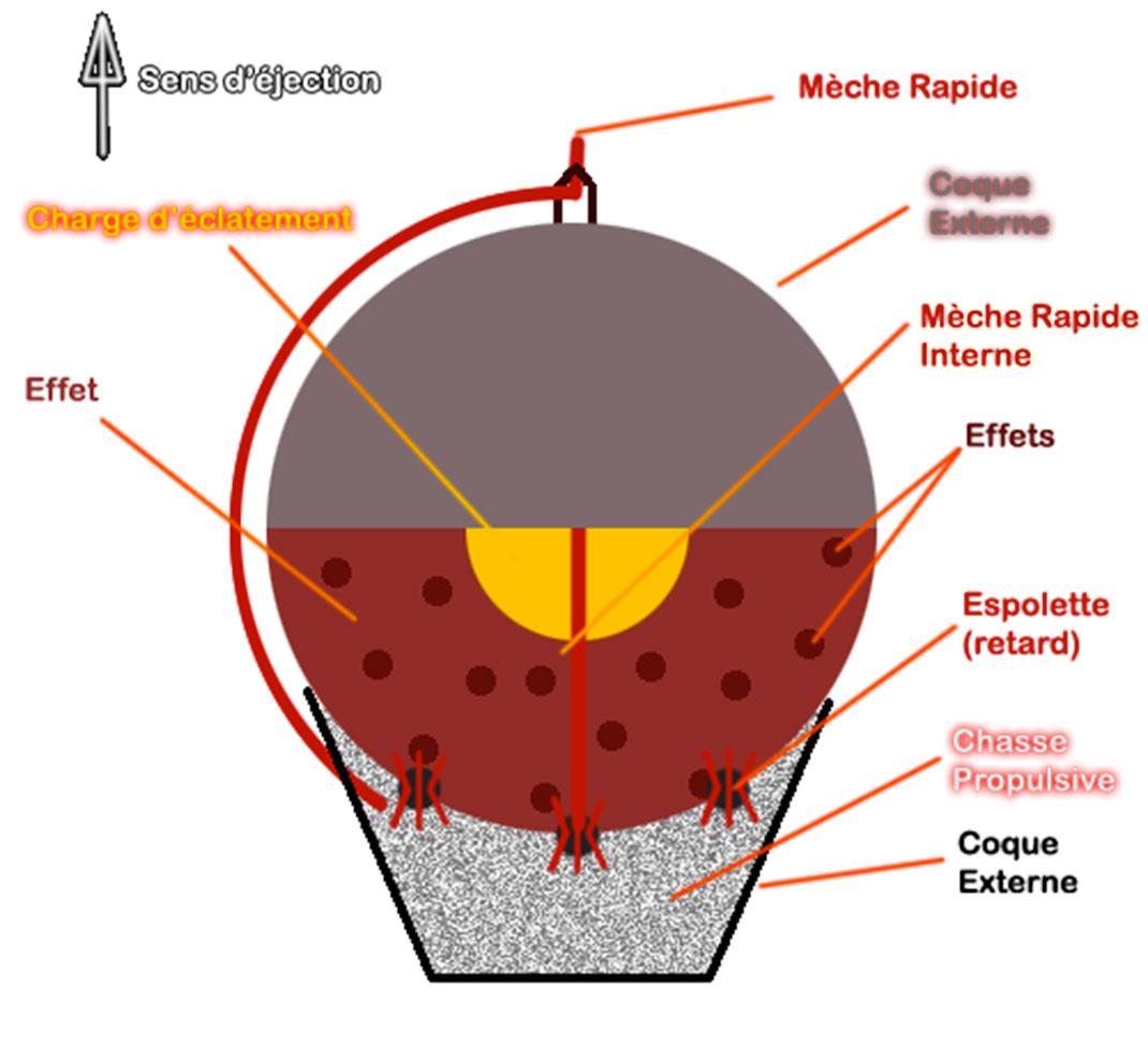 Le schéma d'un engin pyrotechnique