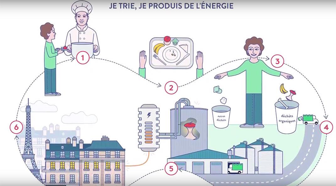 Love your waste valorise l'économie circulaire en recyclant les déchets