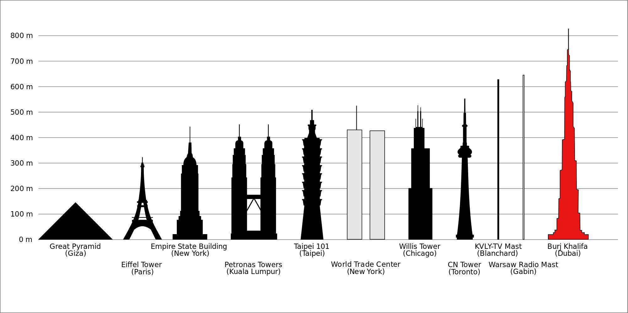 La hauteur de Burj Khalifa comparée à d'autres monuments