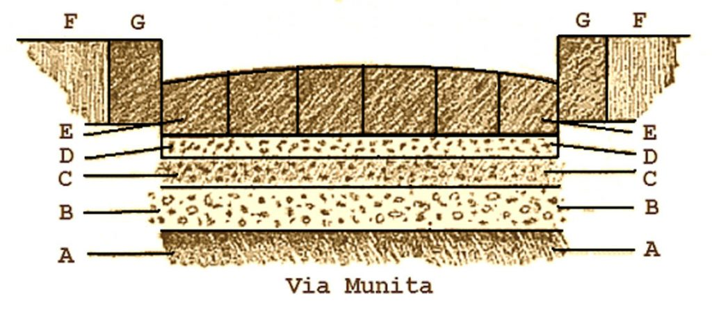 Quel était le secret des Romains pour construire des routes encore praticables 2000 ans plus tard ? (vidéo sur Bidfoly.com) Par Andy Rakotondrabe  Routes-romaines-via-munita-1024x452
