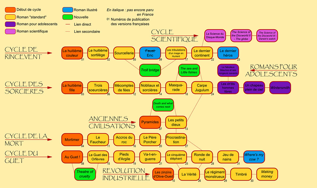 ls-discworld-chart