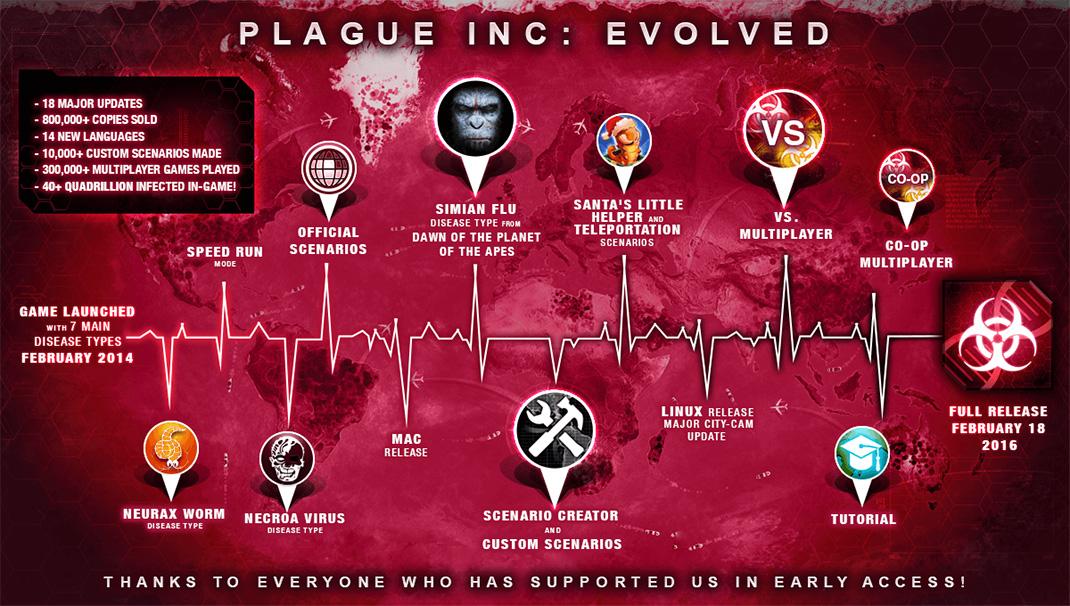 PlagueIncEvolved5
